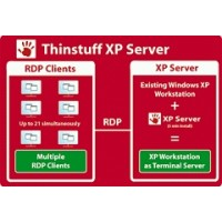 Thinstuff - XP/VS Server Standart 3 User-Lizenz